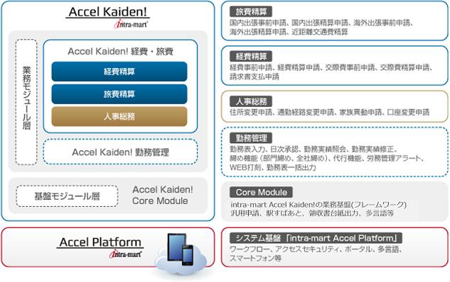 intra-mart Accel Kaiden! ラインナップ