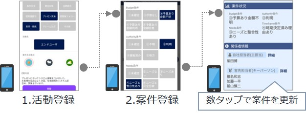 intra-mart DPS for Sales_特長1a.jpg