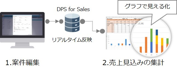 intra-mart DPS for Sales_特長3a.jpg